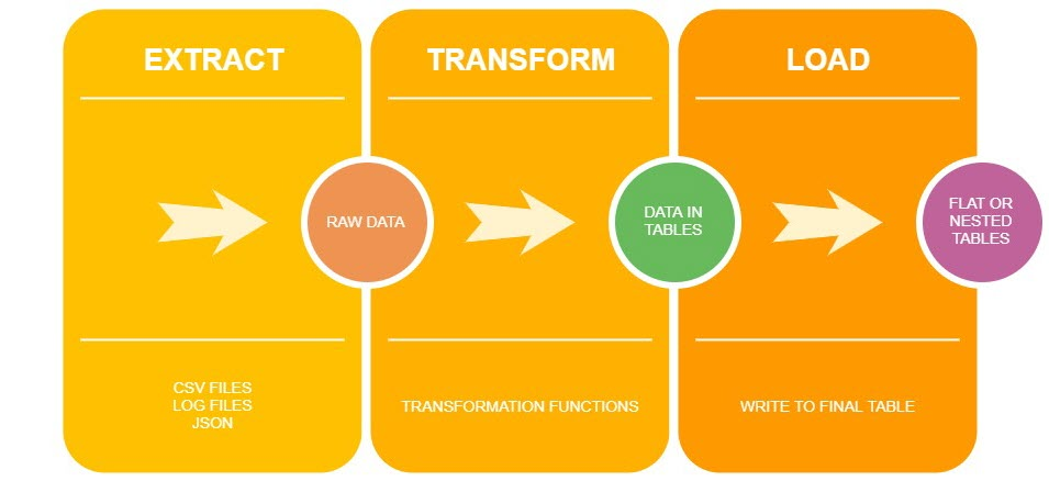 When to transform your data? Before or after loading to