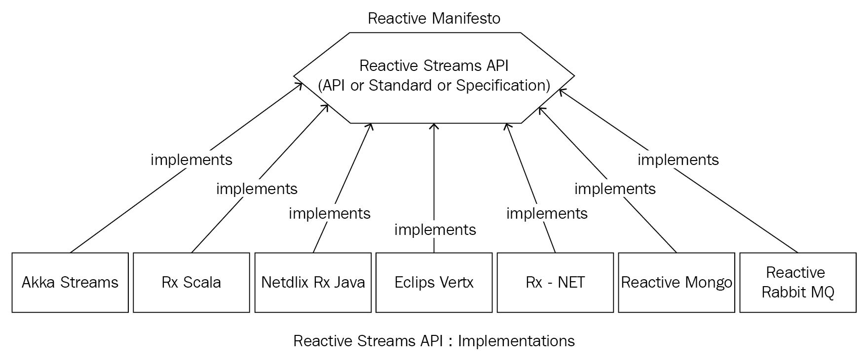 How are Reactive Streams born? - Scala Reactive Programming