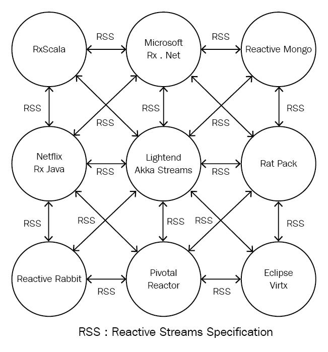 Reactive Manifesto - Scala Reactive Programming