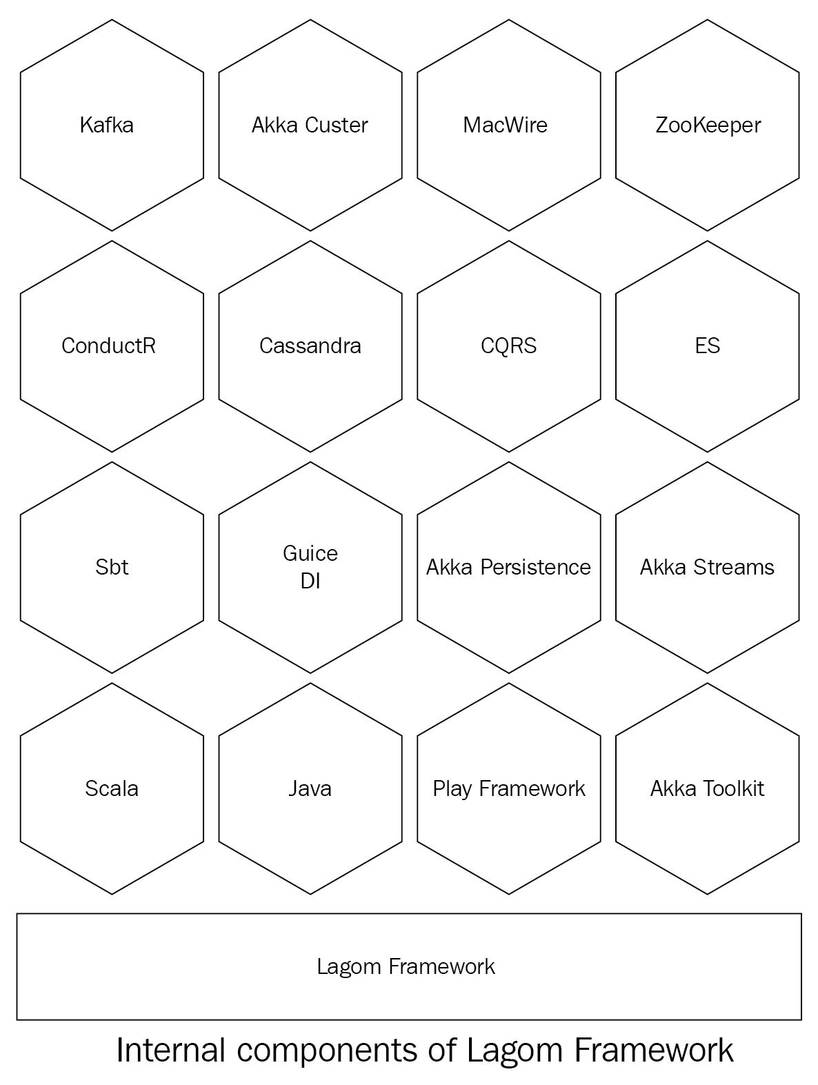 Kafka with ZooKeeper - Scala Reactive Programming