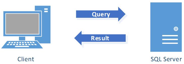 Overview of SQL Server - SQL Server on Linux