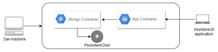 Hosting a Node js application on Kubernetes Engine - Google