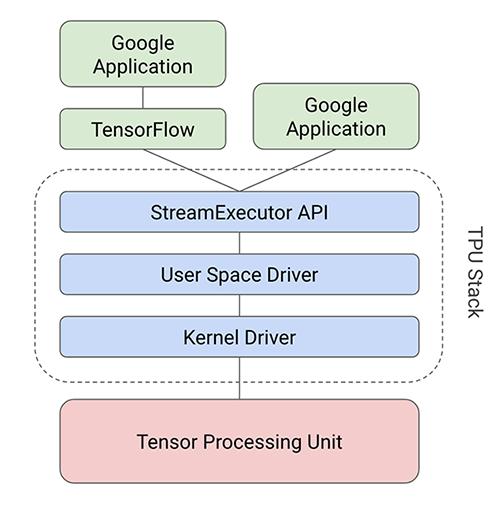 Tensor Processing Units - Mastering TensorFlow 1 x