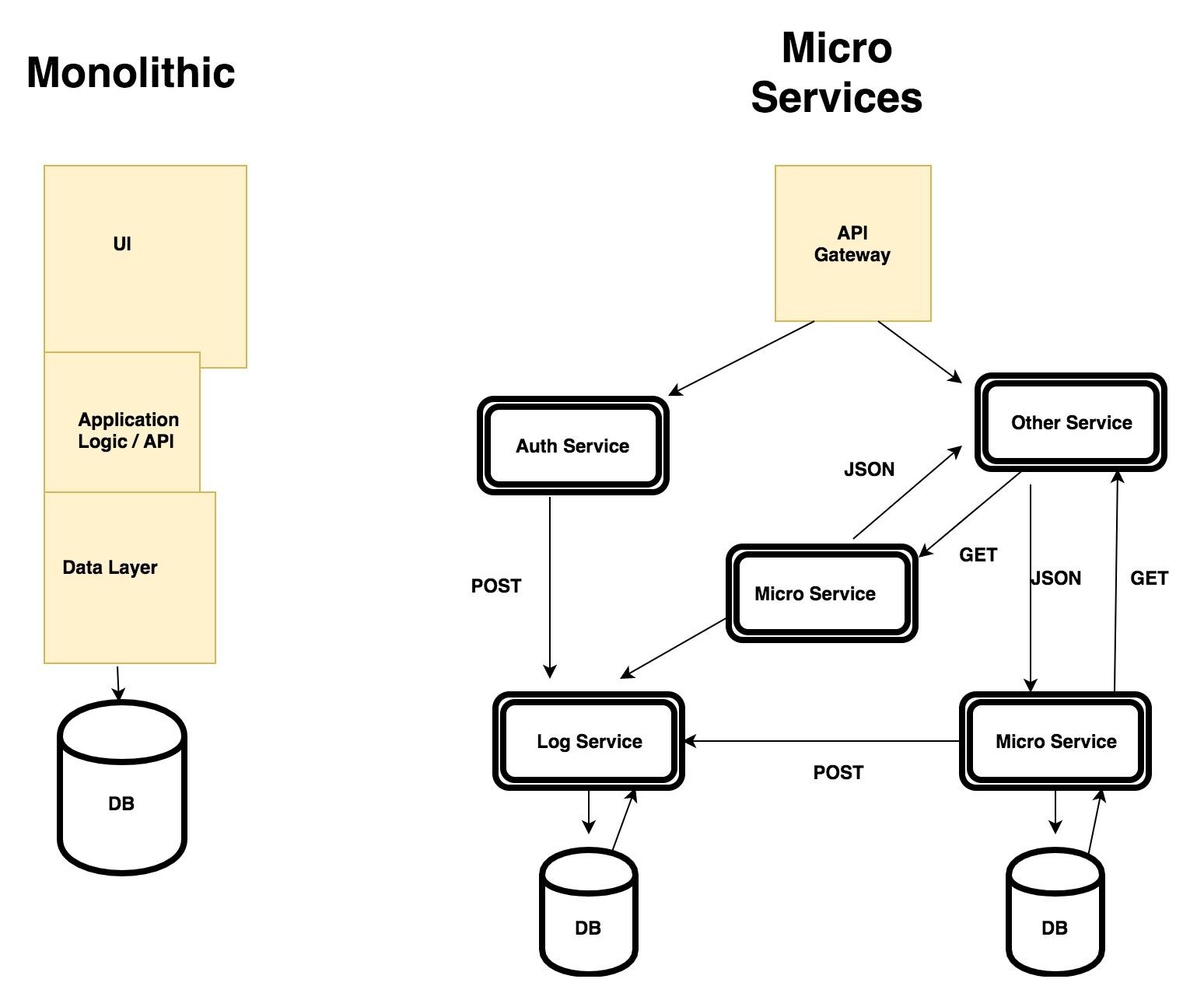 Monolith versus microservices - Building RESTful Web