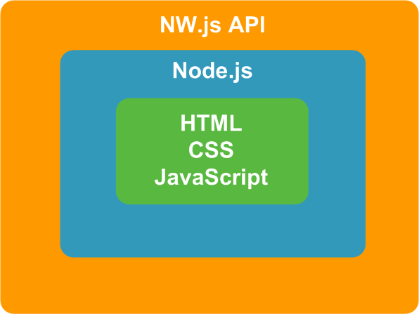 Setting up an NW js project - Cross-platform Desktop Application