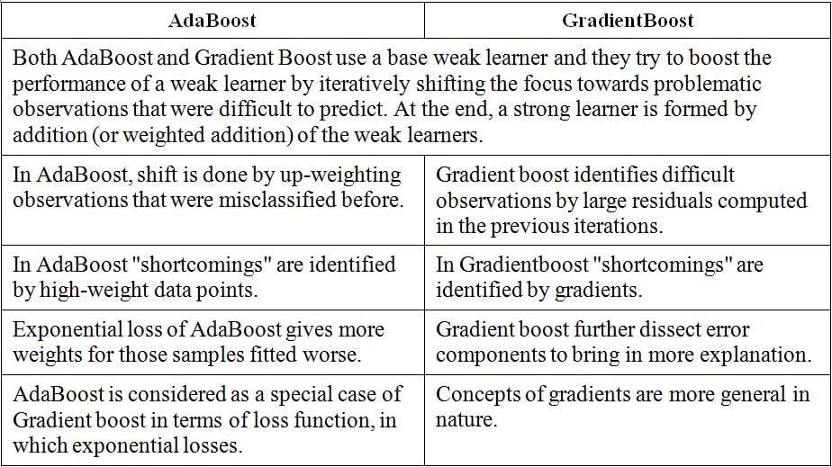 Comparison between AdaBoosting versus gradient boosting