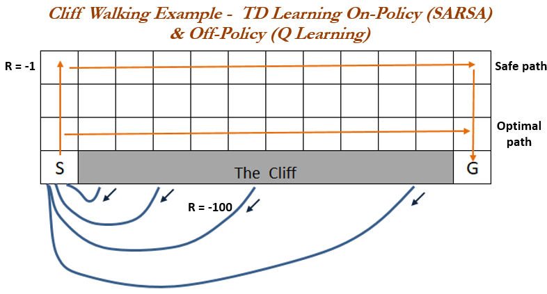 Cliff walking example of on-policy and off-policy of TD control