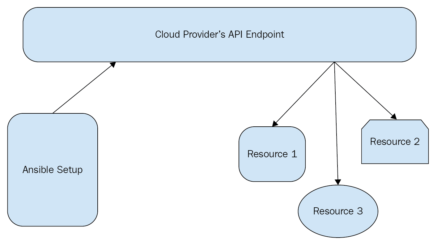 Working with cloud providers - Ansible 2 Cloud Automation