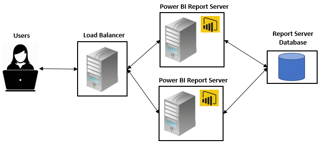 Scale Power BI Report Server - Mastering Microsoft Power BI