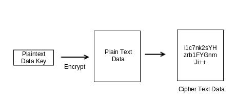 Envelope encryption - Enterprise Cloud Security and Governance