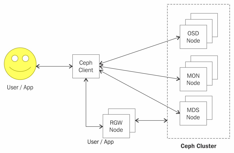Ceph authentication and authorization - Ceph Cookbook - Second Edition