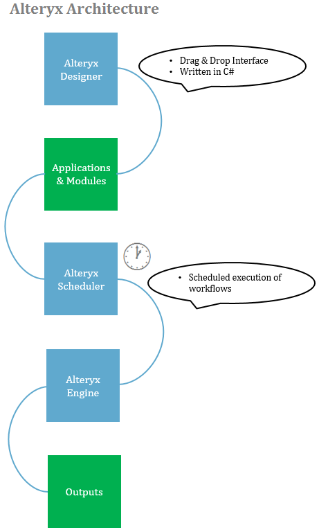 The Alteryx Designer architecture - Learning Alteryx