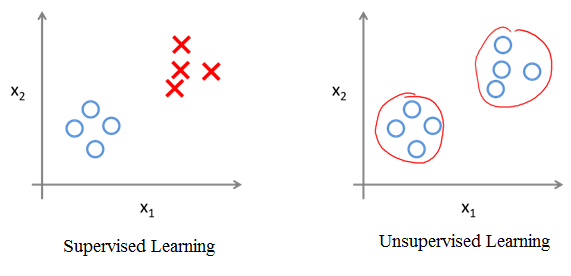 Supervised and unsupervised machine learning - Hands-On