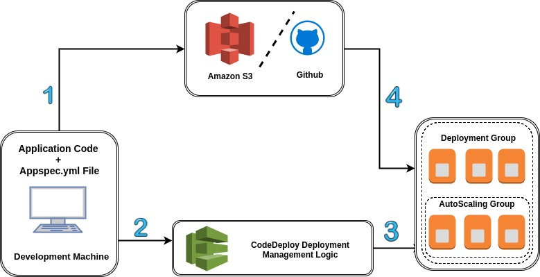 The Deployment strategy in AWS CodeDeploy - AWS Automation