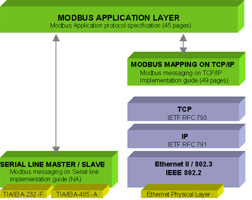 Modbus and Modbus TCP/IP - Industrial Cybersecurity