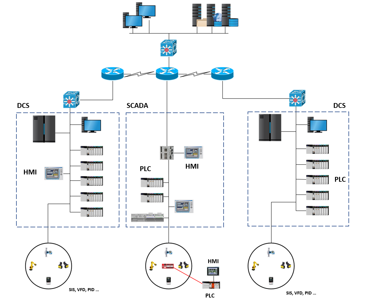 The Industrial control system architecture - Industrial