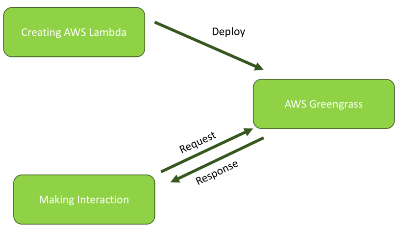 Building IoT projects with AWS Greengrass - Learning AWS IoT