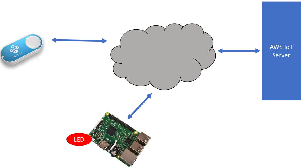 Interaction between AWS IoT Button and IoT devices