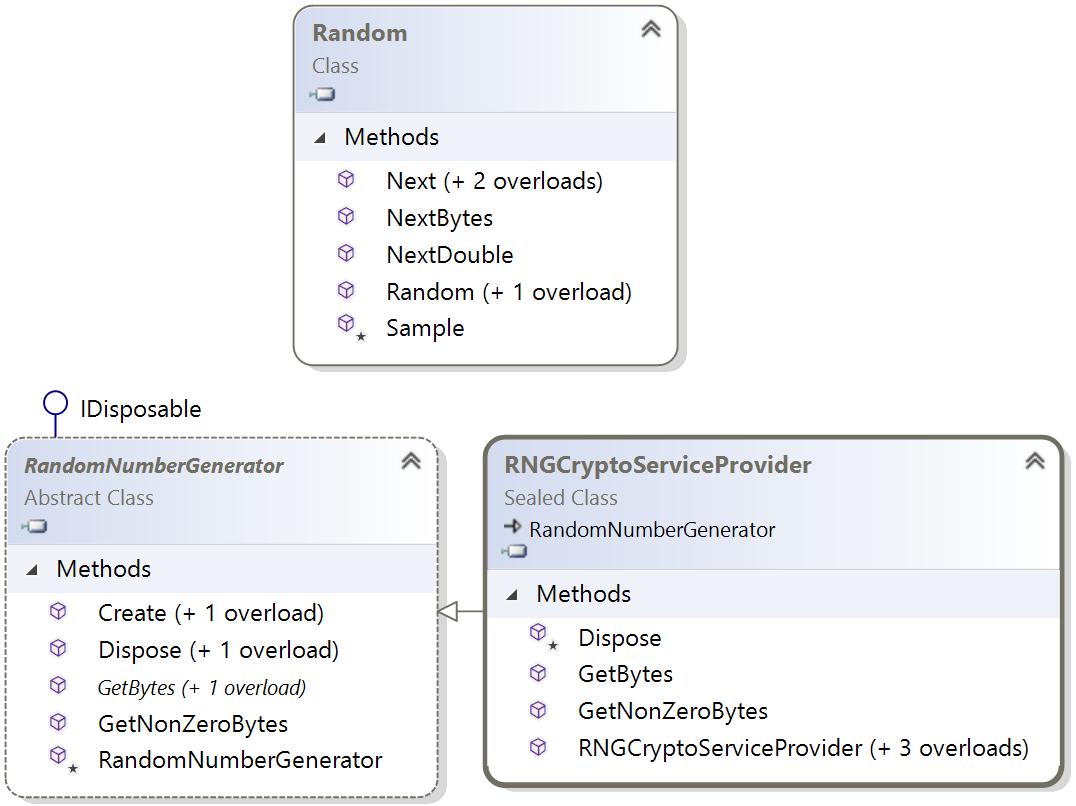 Generating random numbers - C# 7 1 and  NET Core 2 0 - Modern Cross