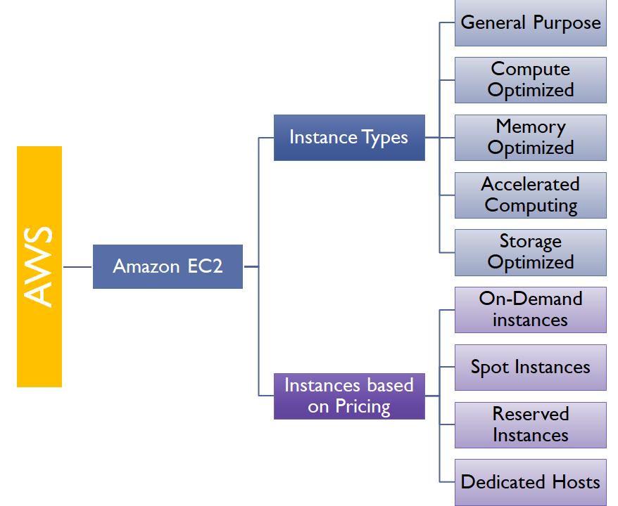 Amazon Elastic Compute Cloud - Practical AWS Networking