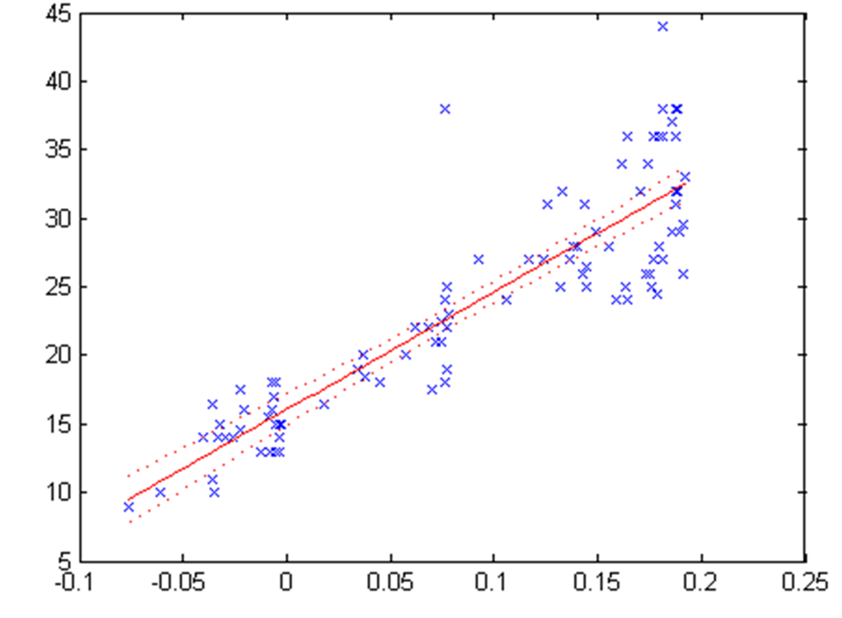 Statistics and Machine Learning Toolbox - MATLAB for Machine