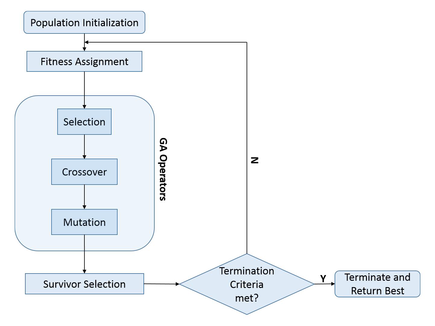 genetic algorithms structure