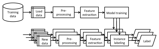 Building a machine learning application - Machine Learning