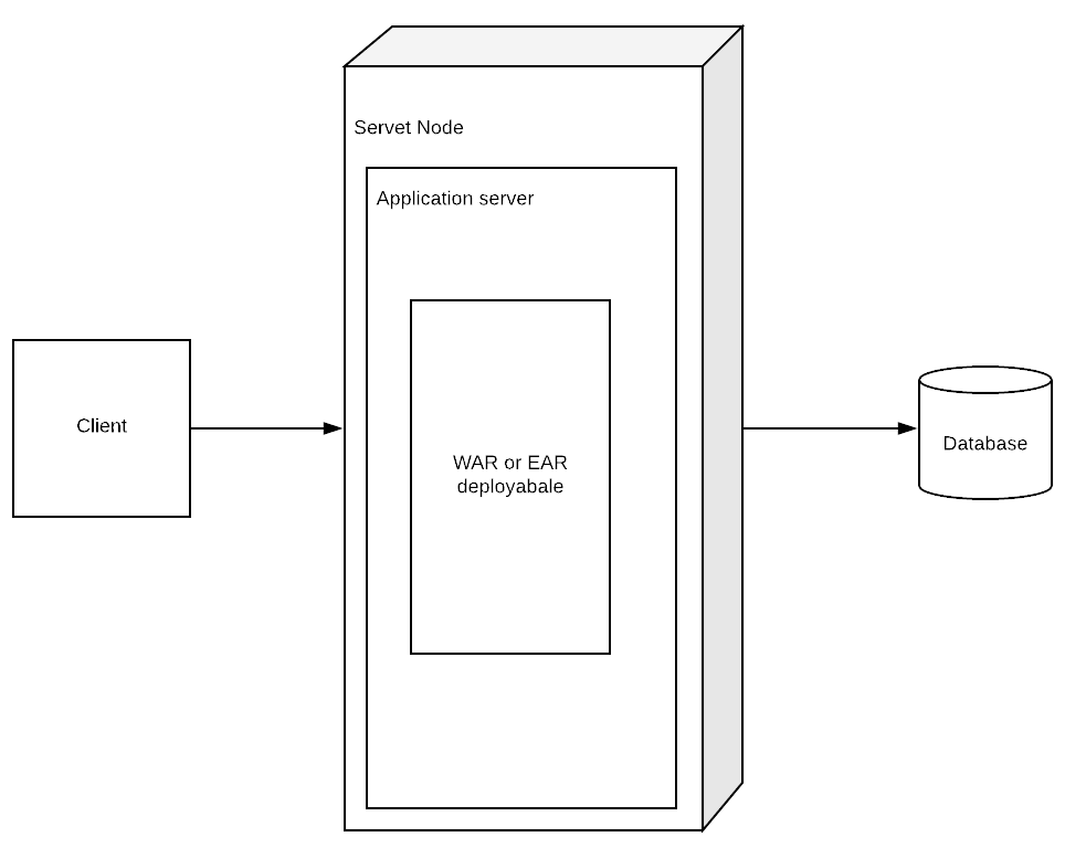What is Monolith design? - Java EE 8 Microservices