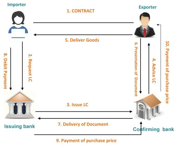 LC letter of credit concepts and design - Kingrise Finance Limited