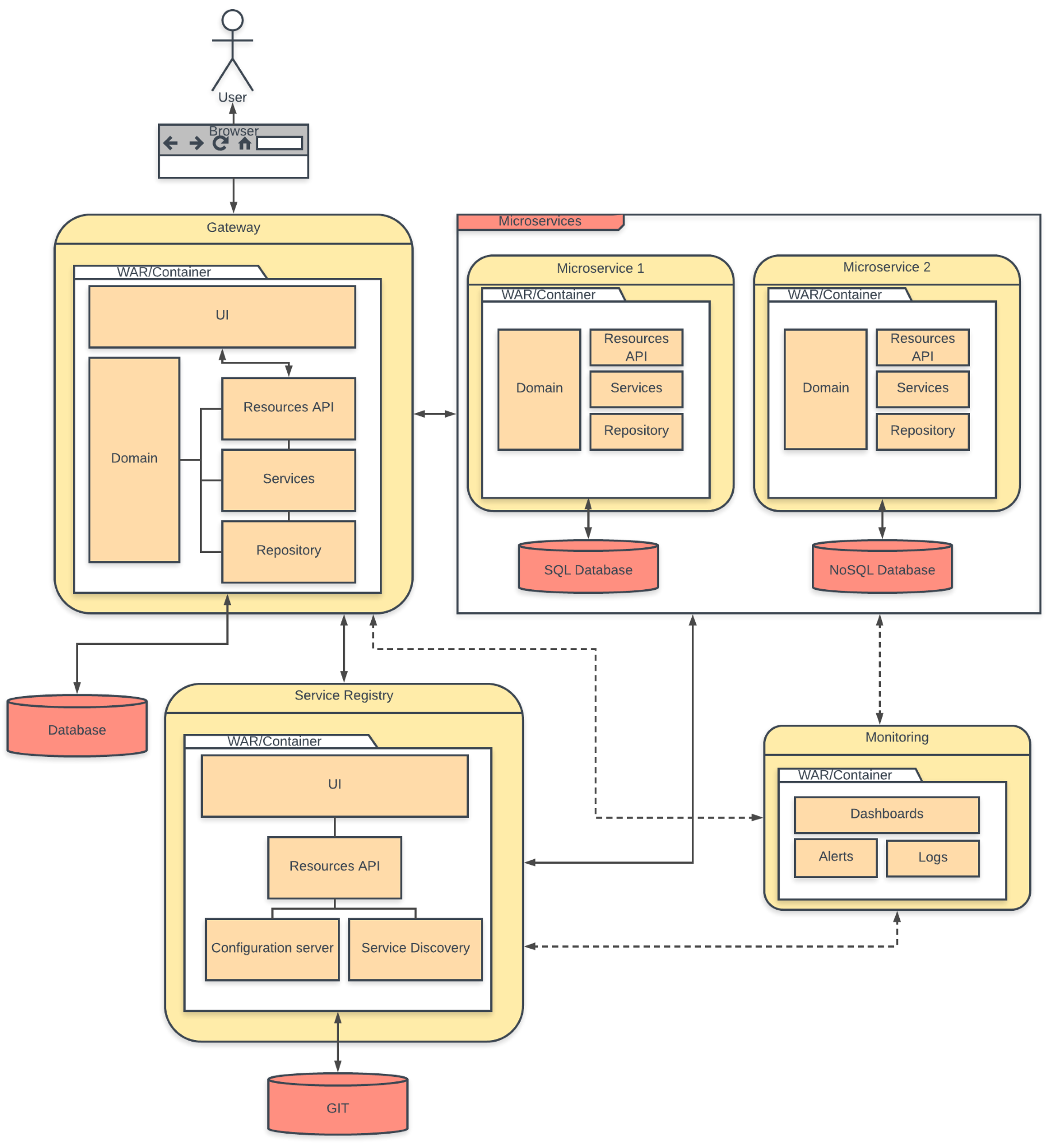 Web architecture patterns - Full Stack Development with JHipster