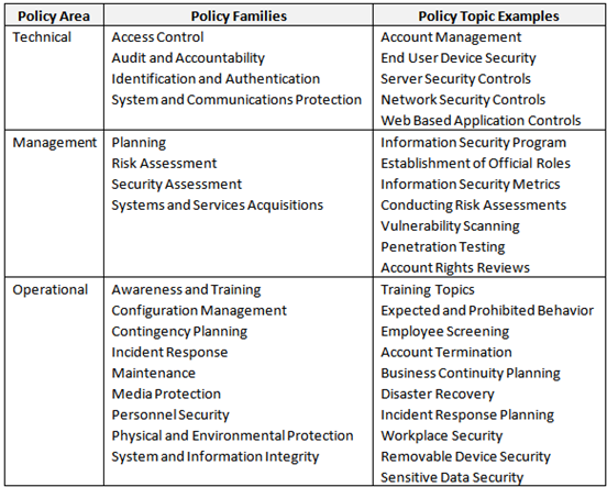 Recommended operational policies - Information Security Handbook