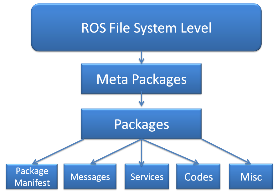 Understanding the ROS filesystem level - Mastering ROS for Robotics