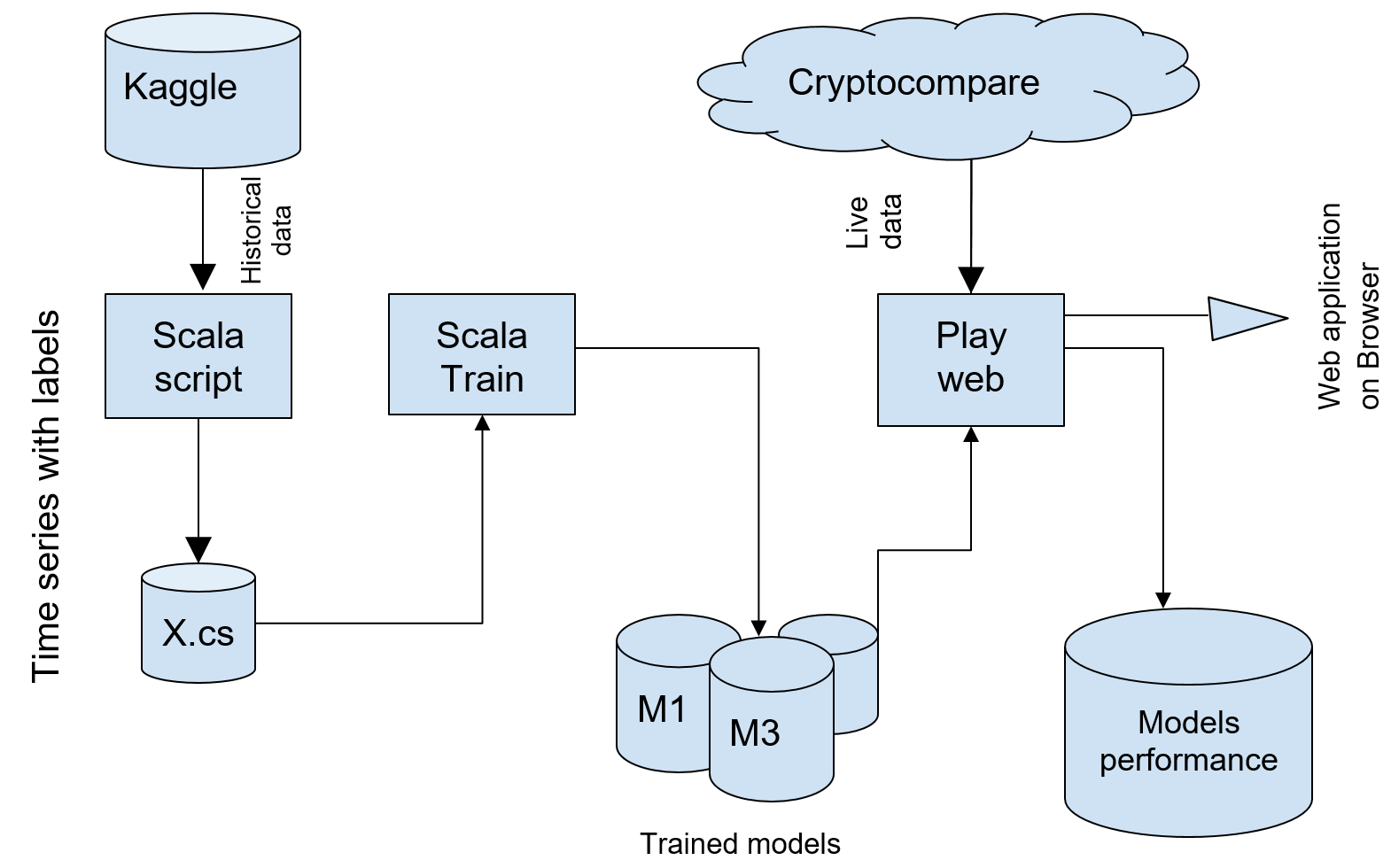 High-level data pipeline of the prototype - Scala Machine Learning