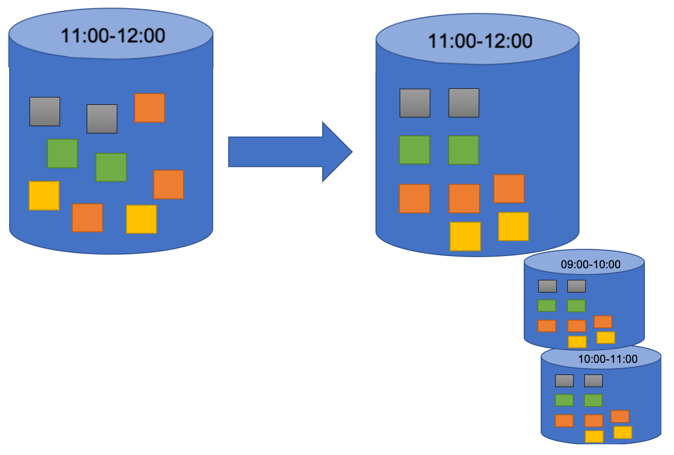 Common stream data processing patterns - Mastering Hadoop 3