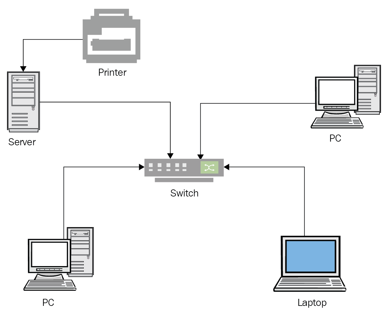 Computer network architectures - CCENT/CCNA: ICND1 100-105