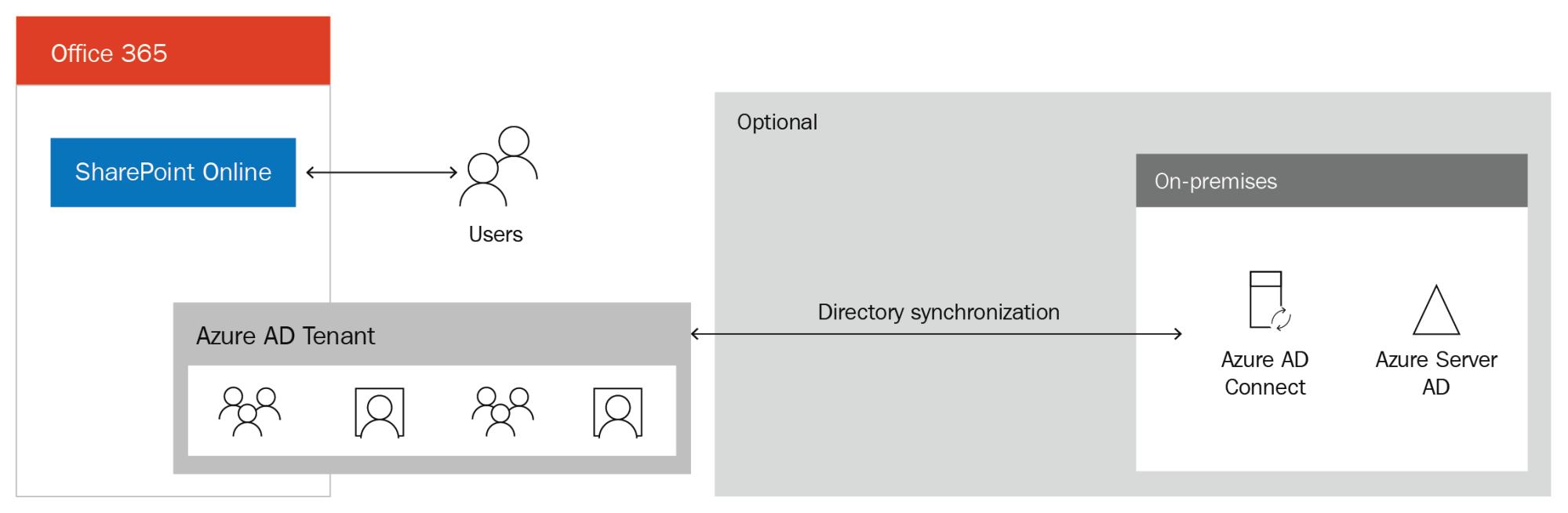Architecture Of Sharepoint Online Office 365 Essentials