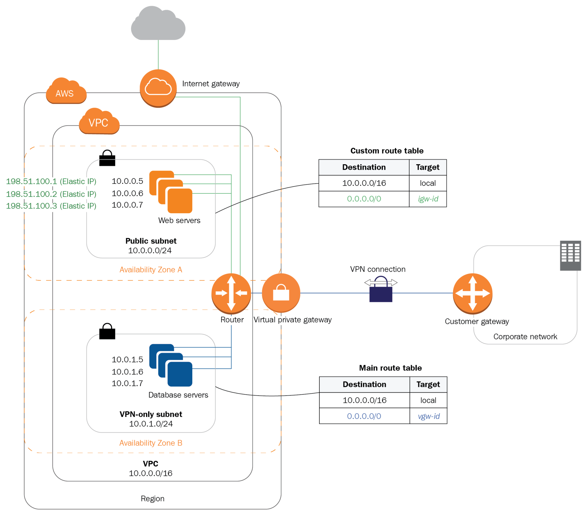 Interconnecting to an Amazon VPC - Multi-Cloud for Architects