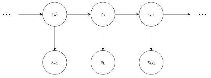 Forward-backward algorithm (smoothing) - Hands-On Markov Models with