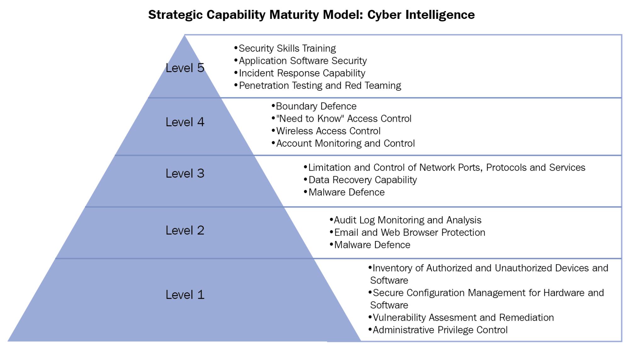 Developing a strategic cyber intelligence capability