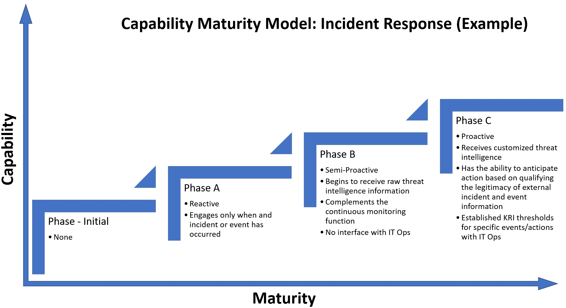 Capability Maturity Model – incident response - Practical Cyber