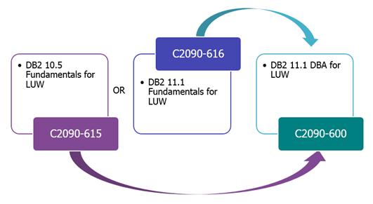 Db2 11 1 Certification track - IBM DB2 11 1 Certification Guide