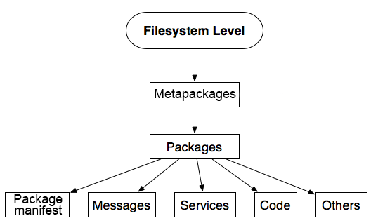 Understanding the ROS Filesystem level - ROS Programming