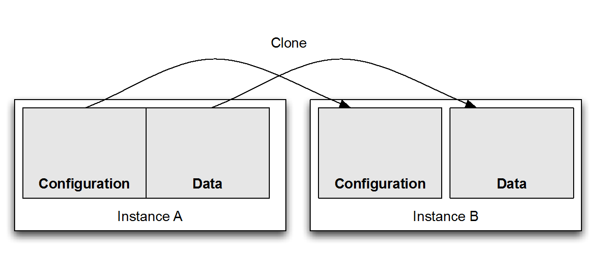 Cloning instances - ServiceNow: Building Powerful Workflows