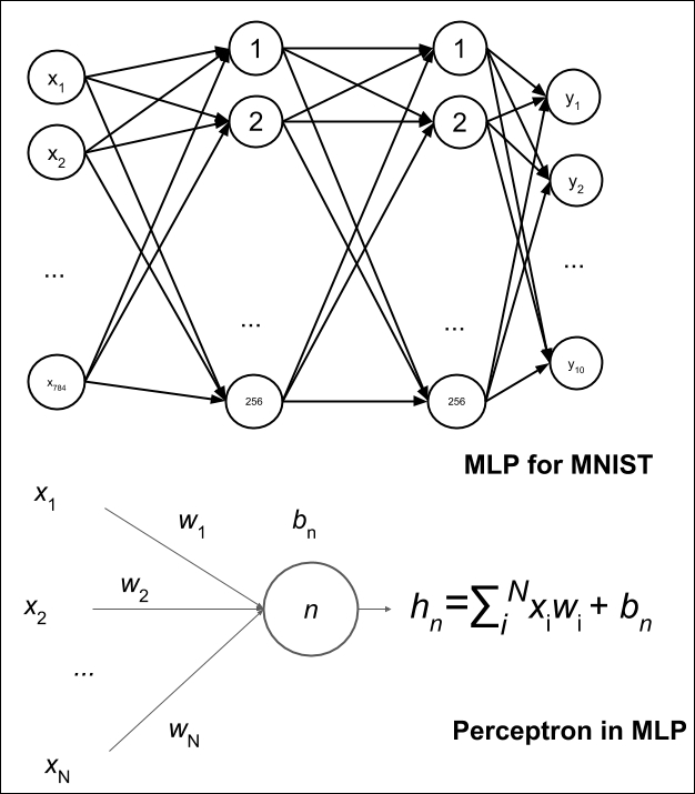 Multilayer perceptrons (MLPs) - Advanced Deep Learning with Keras
