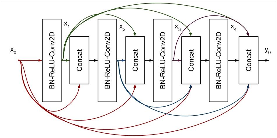 Densely connected convolutional networks (DenseNet