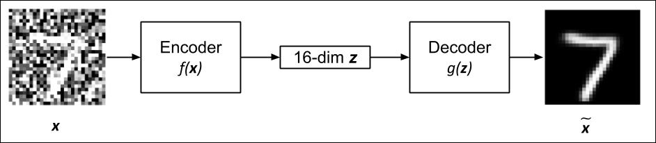 Denoising autoencoder (DAE) - Advanced Deep Learning with Keras