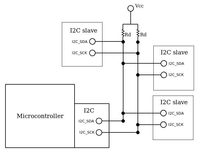 I2C bus - Embedded Systems Architecture