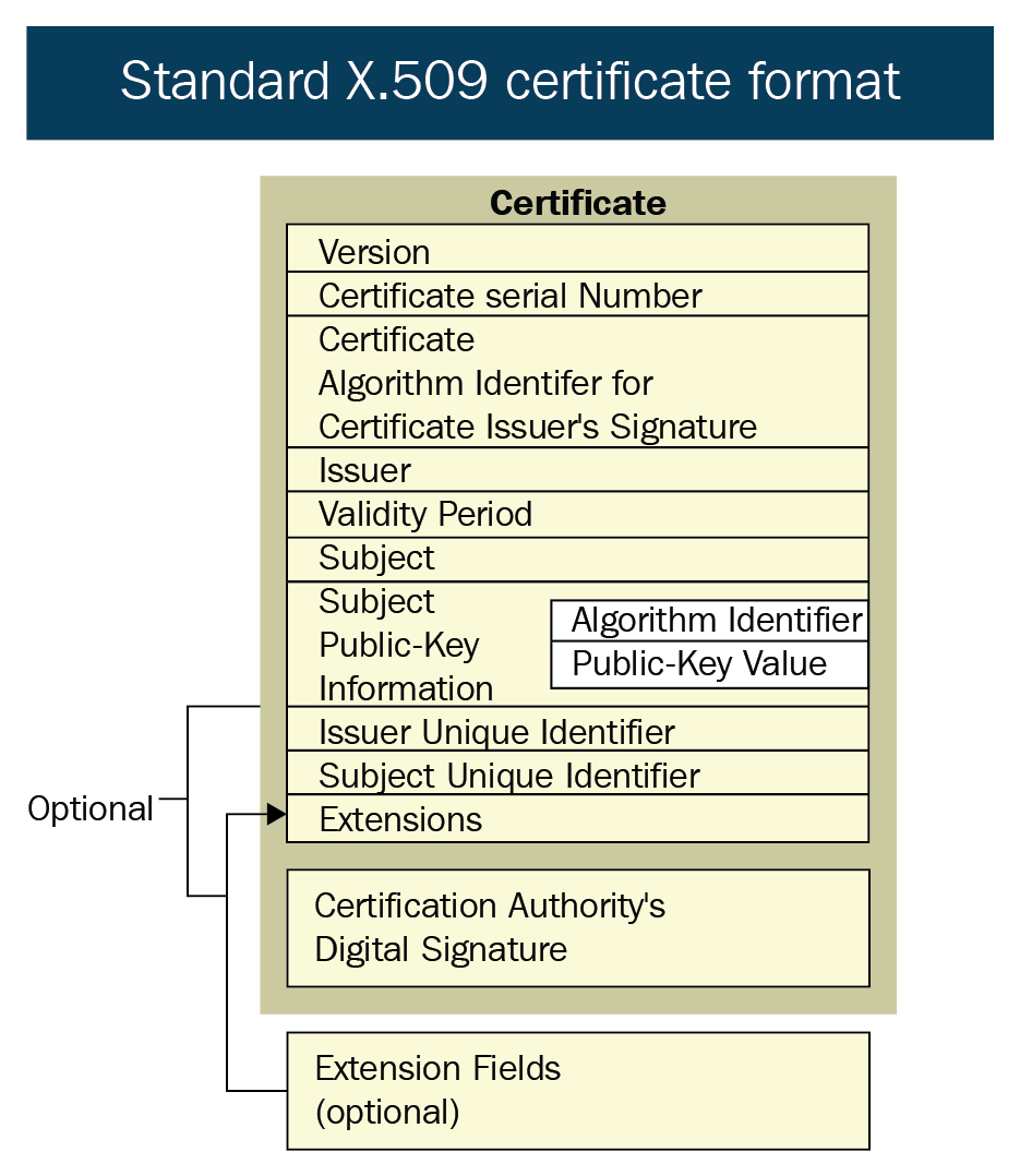 Pki Certificate Standards For Iiot Practical Industrial Internet