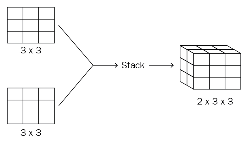 Getting started with the code - PyTorch Deep Learning Hands-On