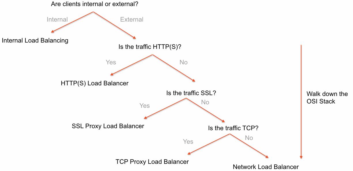 Taxonomy of GCP load balancers - Google Cloud Platform for